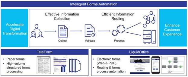 opentext-intelligent-forms-automation